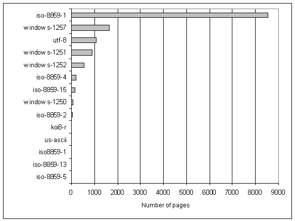 Popularity of different encodings