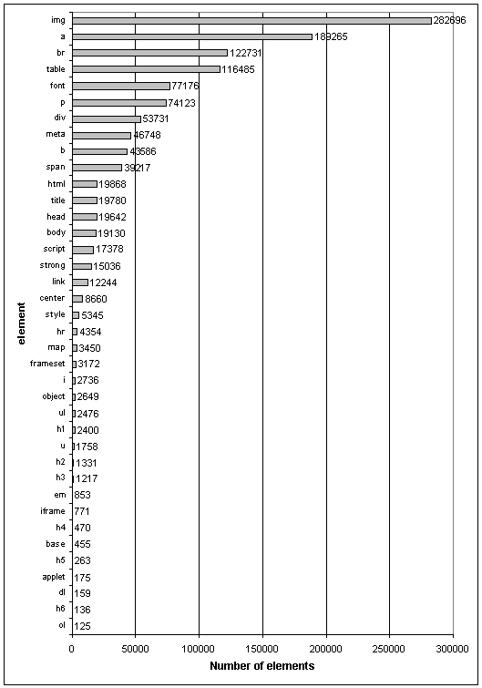 HTML elements by total amount