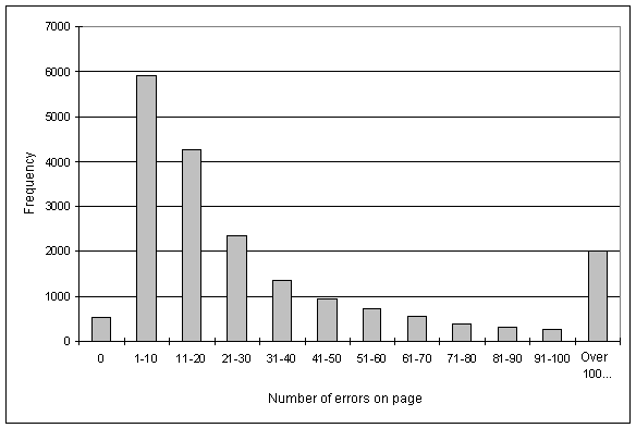 Histogram of validation errors