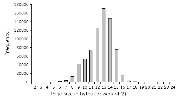 A graph showing most pages near 8KB